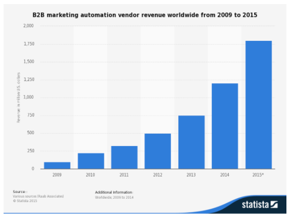 marketing automation revenue