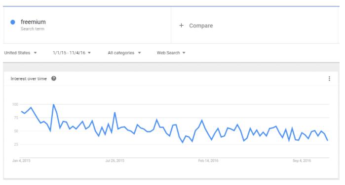 Google Trends Freemium