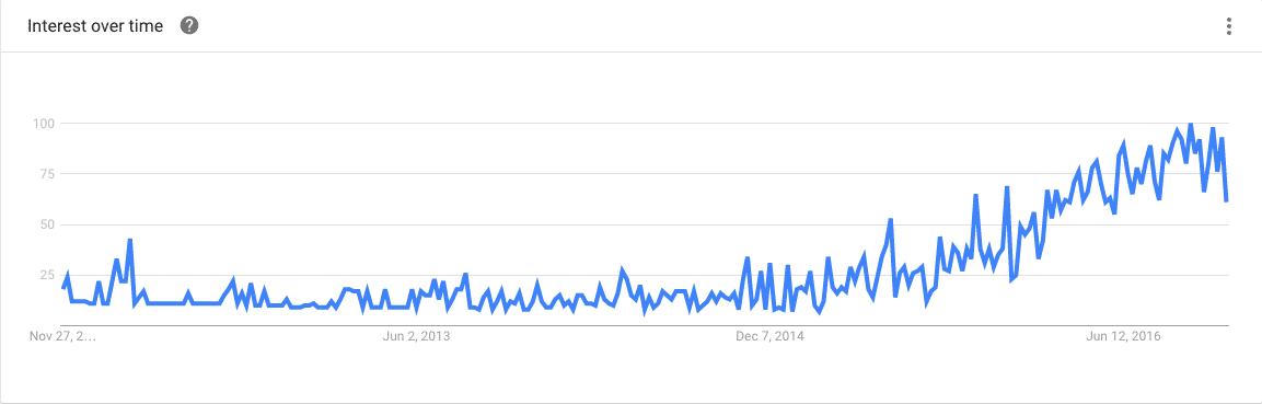 account-based-marketing-google-trends