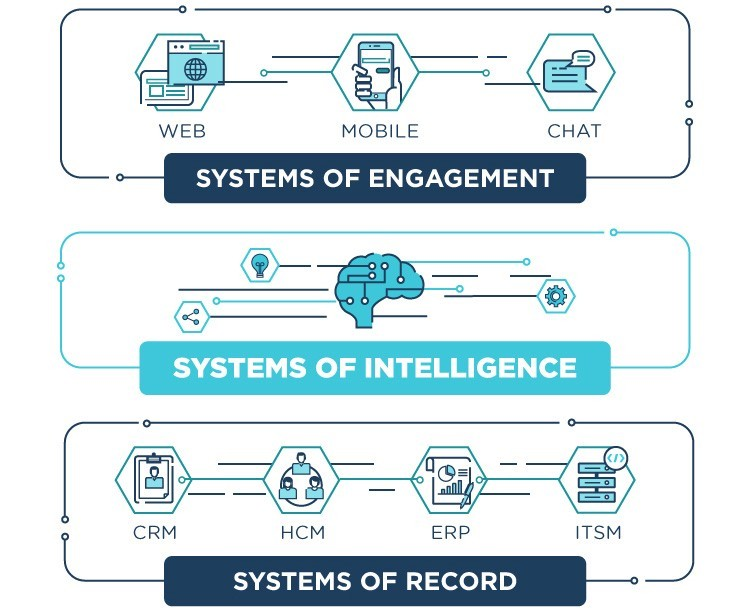 describe at least two benefits of using enterprise systems The benefits of enterprise resource planning systems are many, allowing you the opportunity to enhance your business' efficiency.