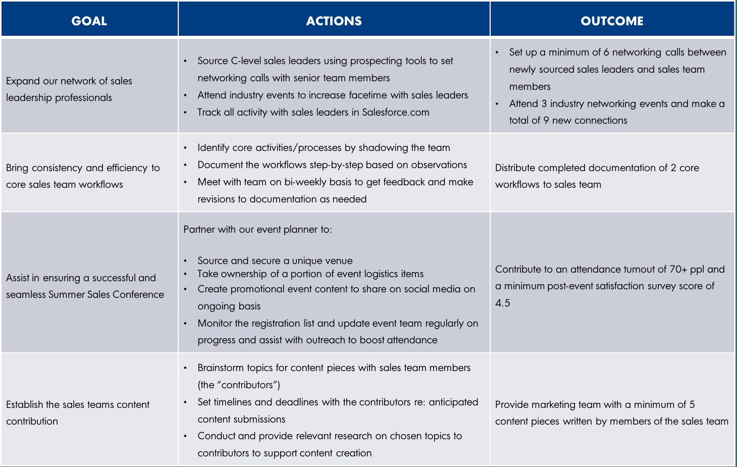 Setting Summer Internship Goals: A Framework to Get You Started ...