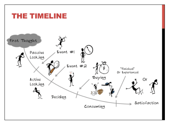 buying timelines