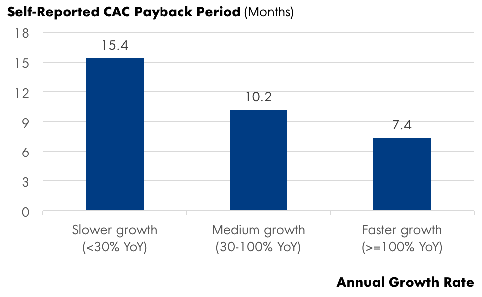 CACY payback period