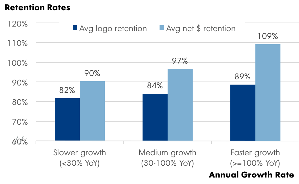 Retention Rates vs. growth