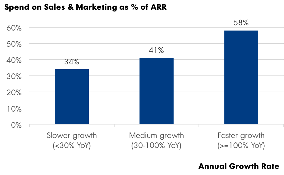sales and marketing spend vs. growth