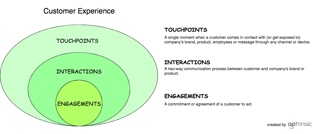 customer experience definitions