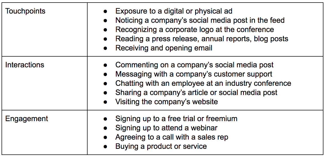 customer experience definitions 2