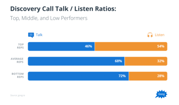 Discovery call talk listen ratios