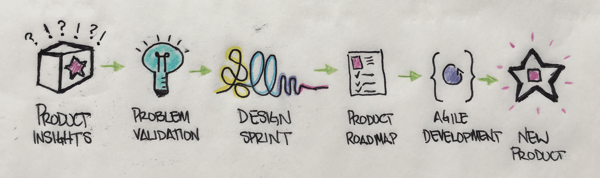 Design sprint stages