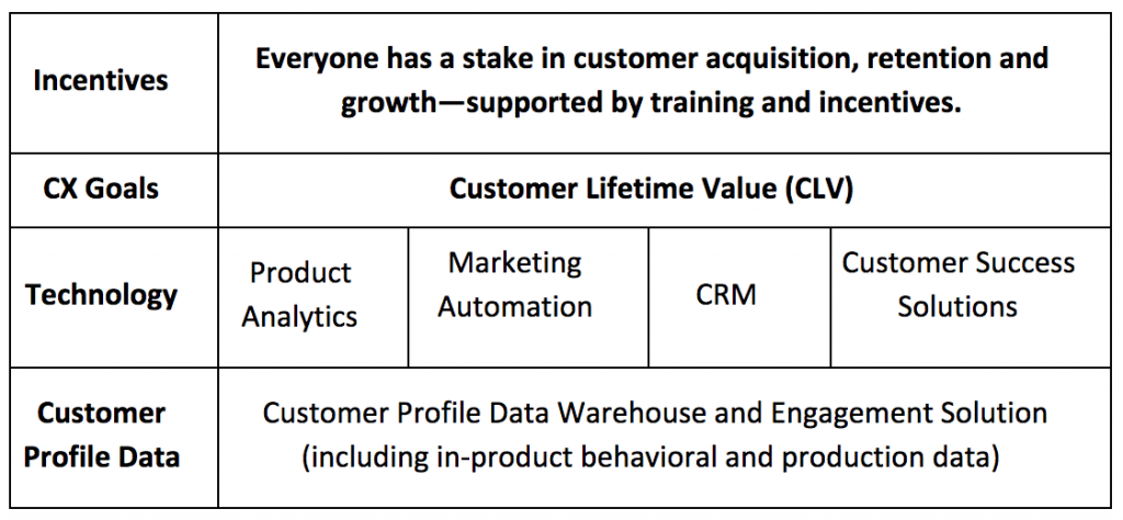 product teams customer acquisition