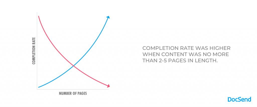 sales content length