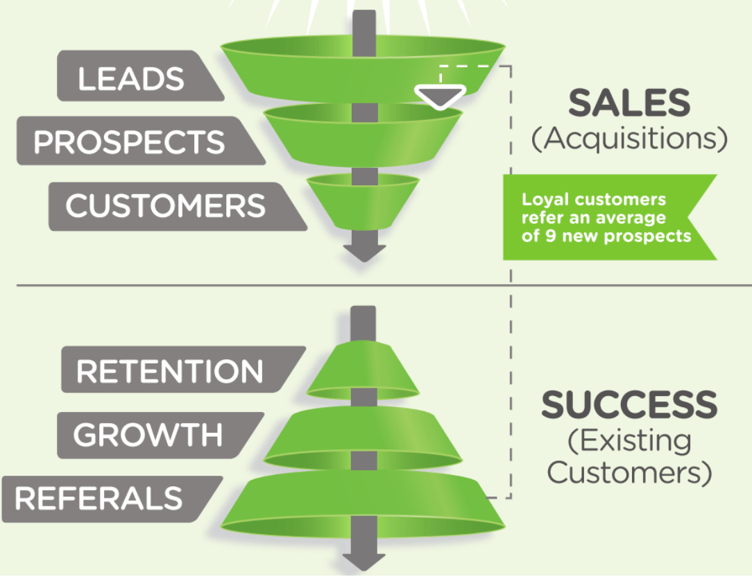 sales versus success