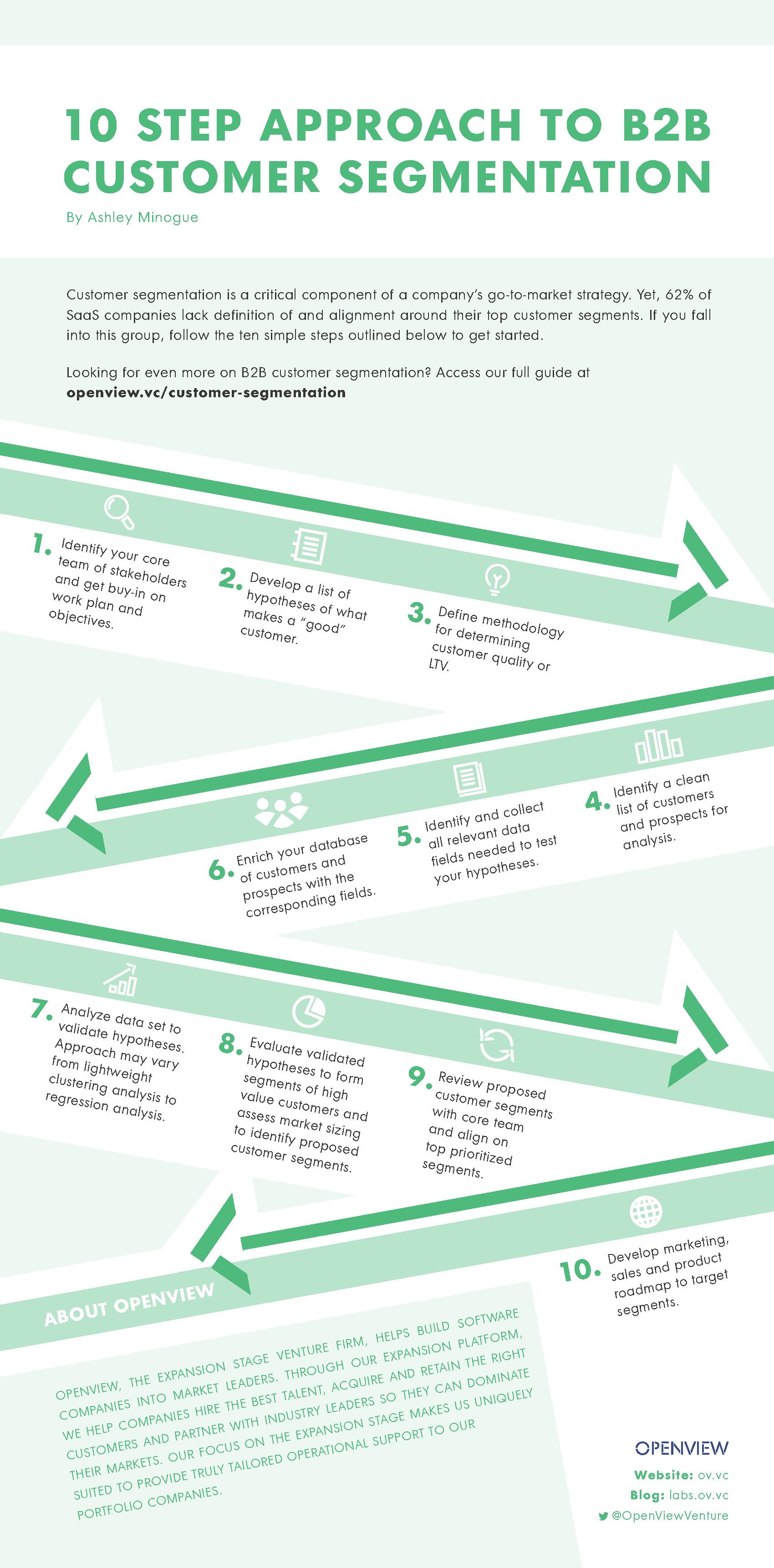 B2B Customer Segmentation Infographic