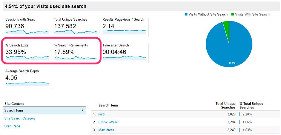 4 Growth Opportunities Hidden in Your Google Analytics14