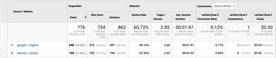 4 Growth Opportunities Hidden in Your Google Analytics2