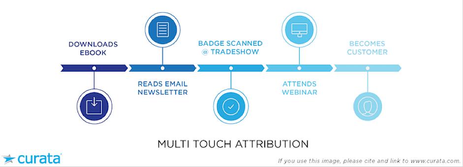 4 Growth Opportunities Hidden in Your Google Analytics7