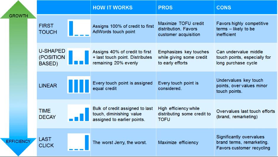4 Growth Opportunities Hidden in Your Google Analytics8