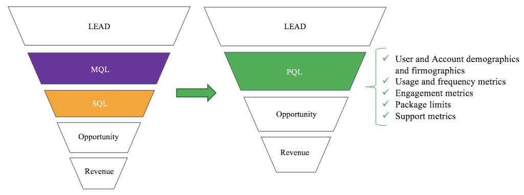 Emerging PQL Model