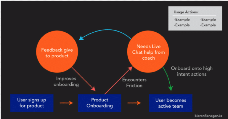 7. User Success Coach Live Chat