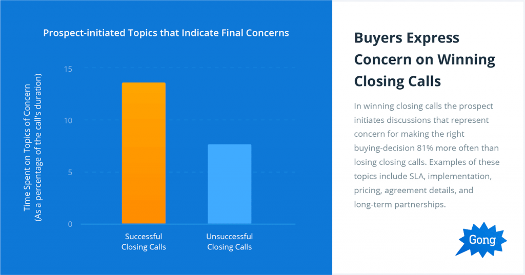 Buyers express concern on winning closing calls