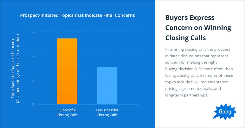Buyers express concern on winning closing calls