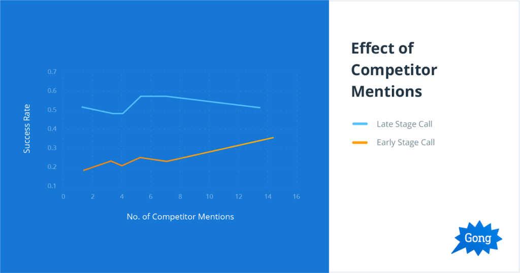 Effect of Competitor Mentions