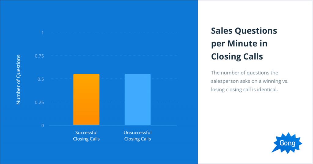 Sales Questions per Minute in Closing Class
