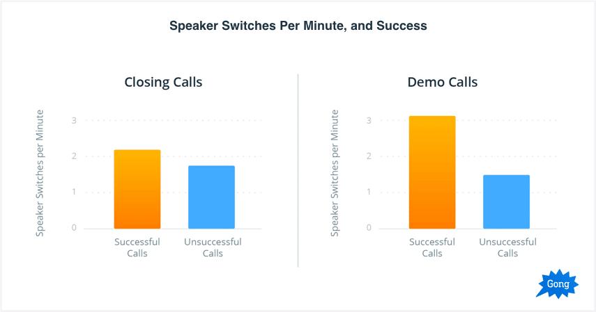 Speaker Switches per Minute