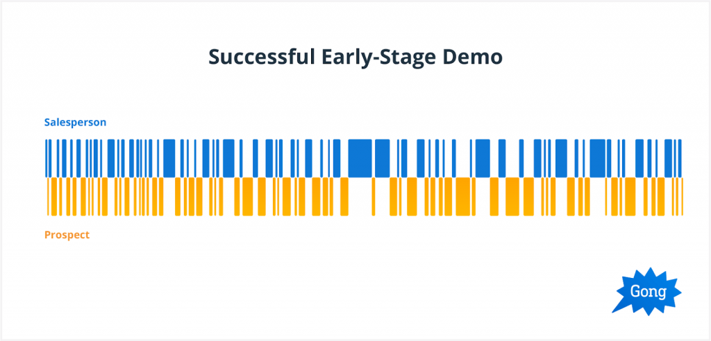 Successful Early-stage Demo