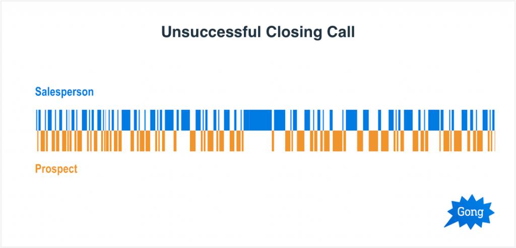 Unsuccessful Closing Call