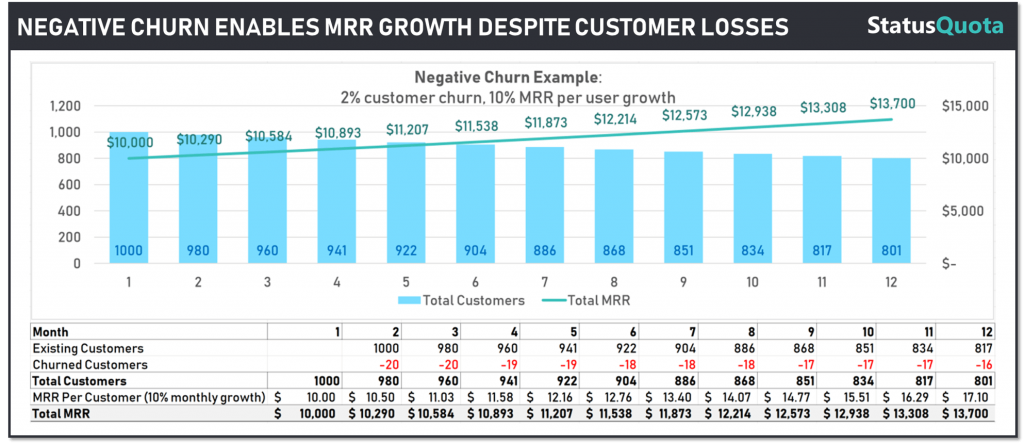 Negative churn example