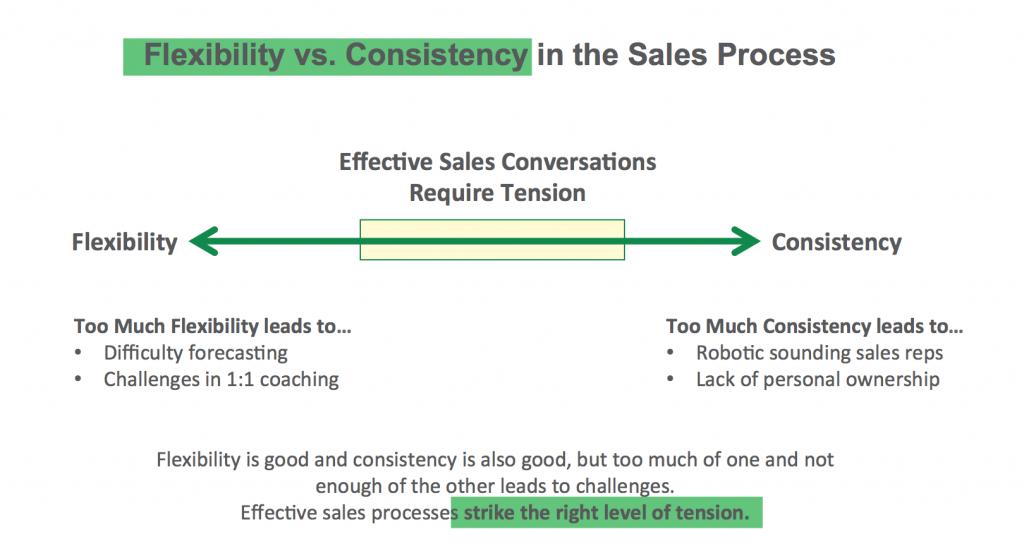 Flexibility vs Consistency
