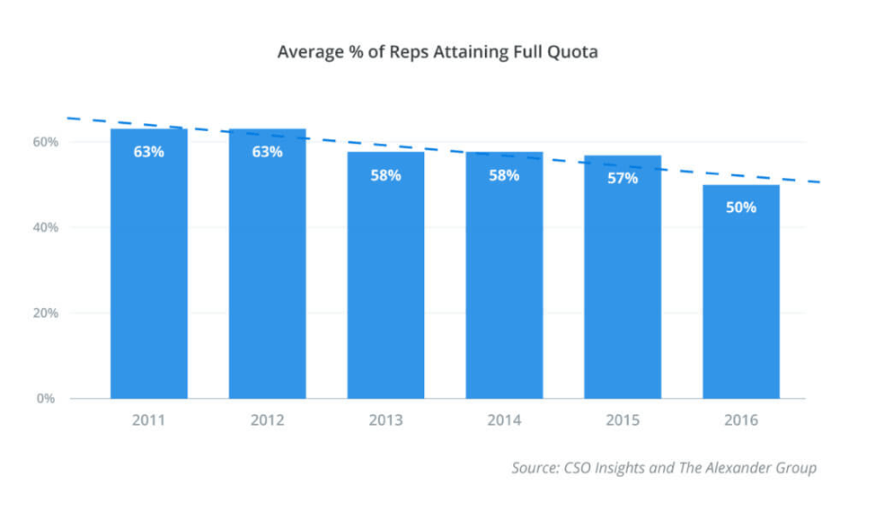 Percent sales reps attaining quota