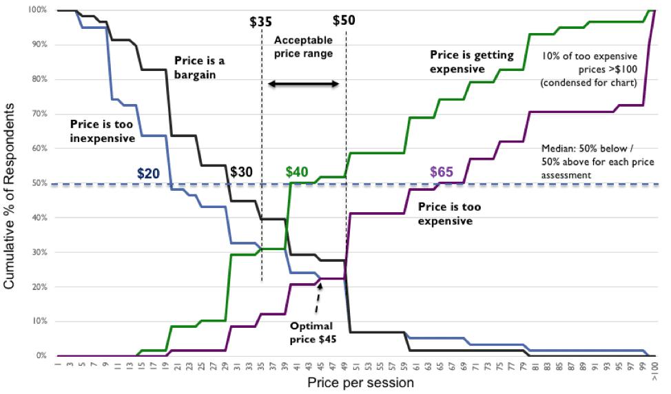 Price per session