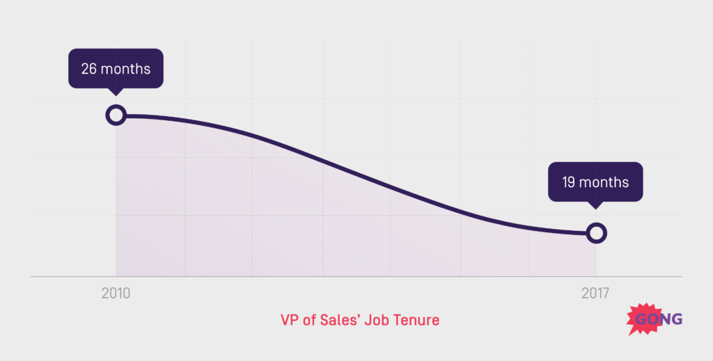 VP-of-Sales-Job-Tenture