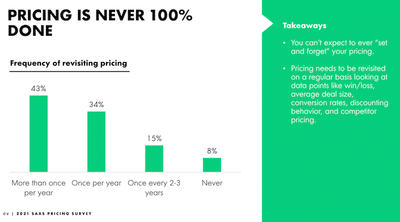 Pricing insights