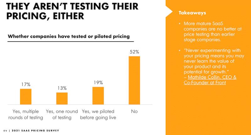 Testing pricing