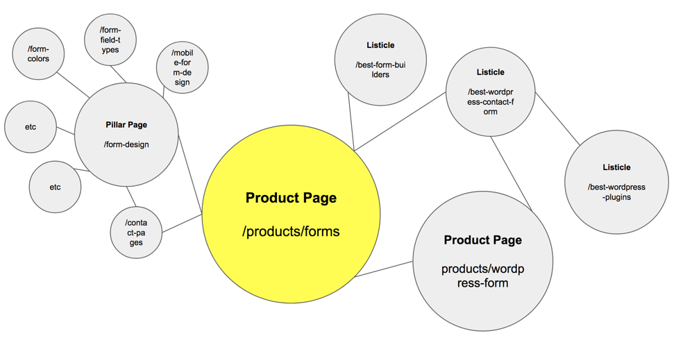 How to Acquire Product Users with Content Marketing 4