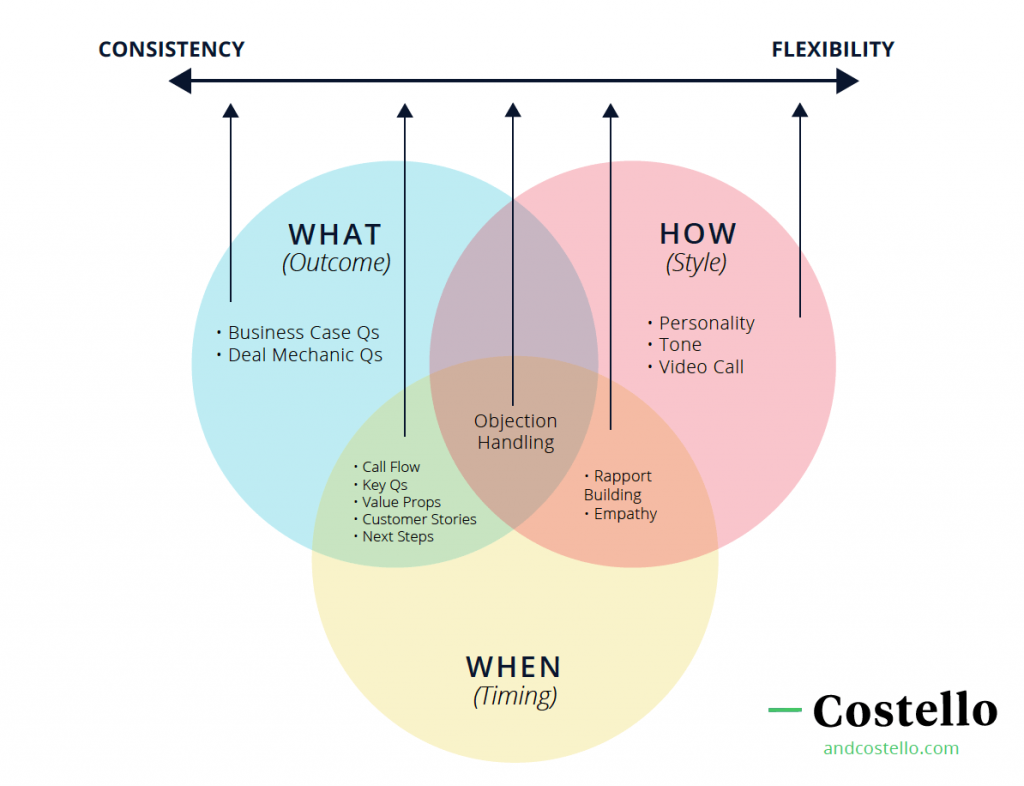 What how and when sales framework
