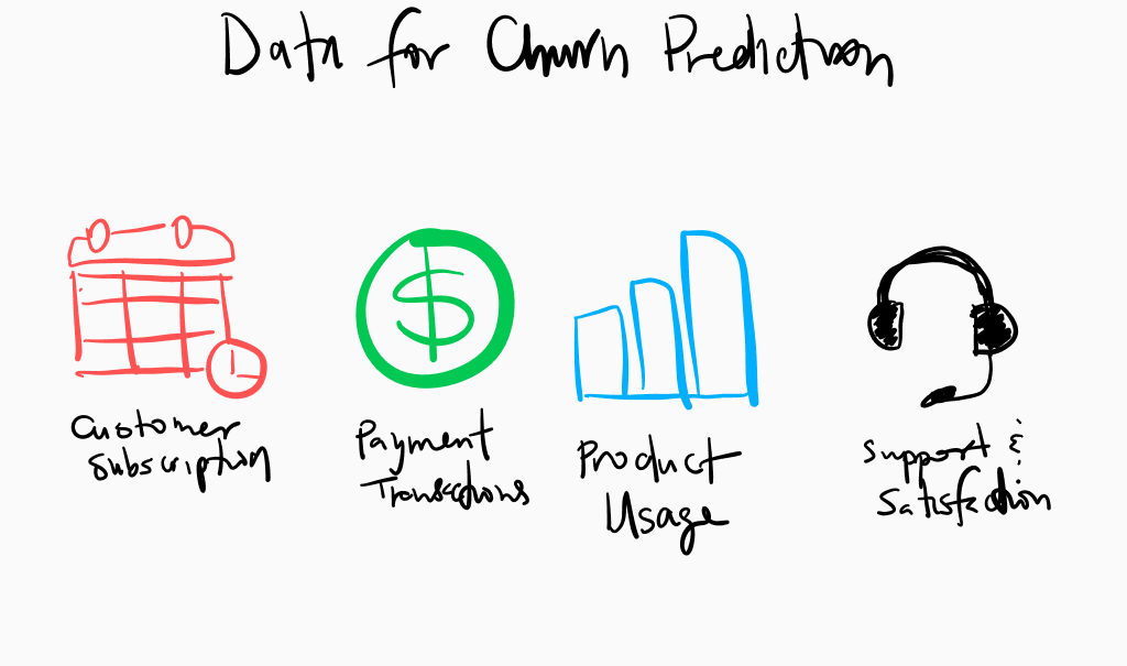 Data for churn prediction