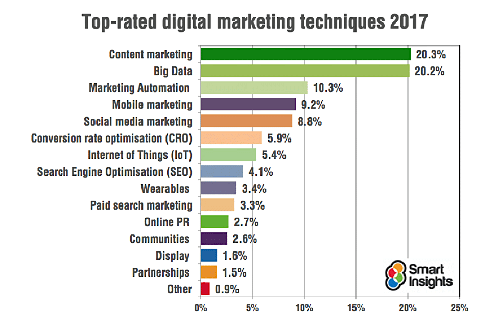 Top rated digital marketing techniques
