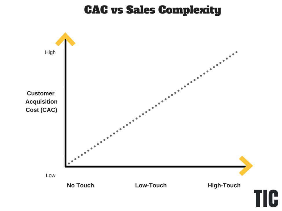 CAC vs Sales Complexity