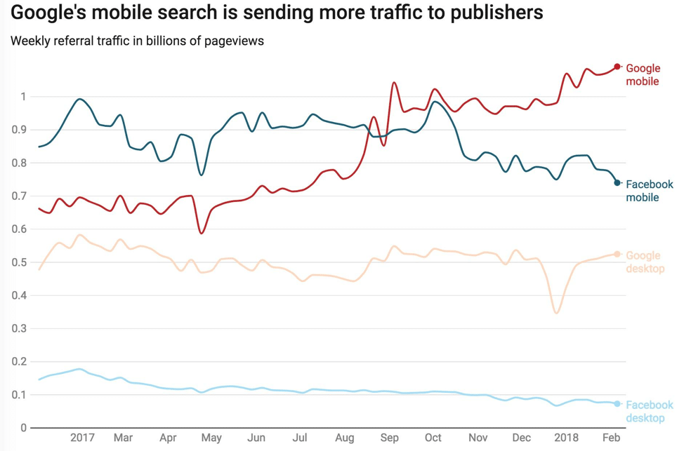 Google Mobile Search Traffic