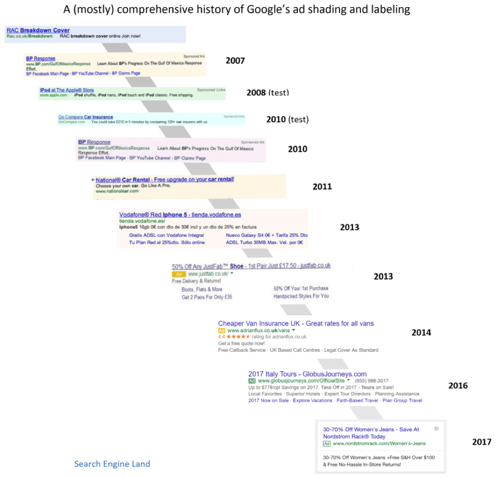 History of Google Ad Shading and Labeling