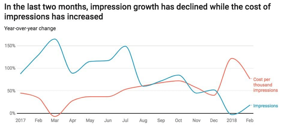 Impression Growth