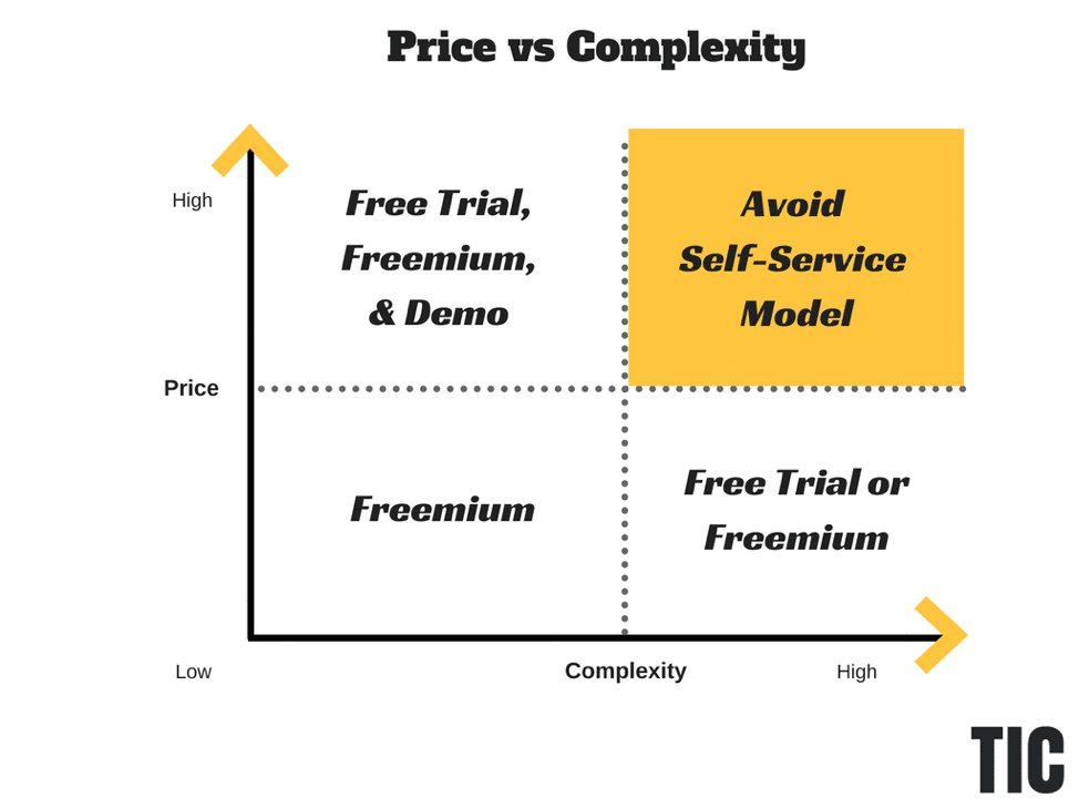 Price vs Complexity