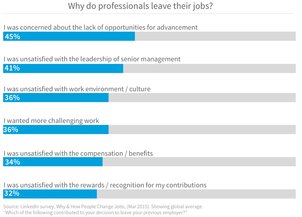 Why do professionals leave their jobs