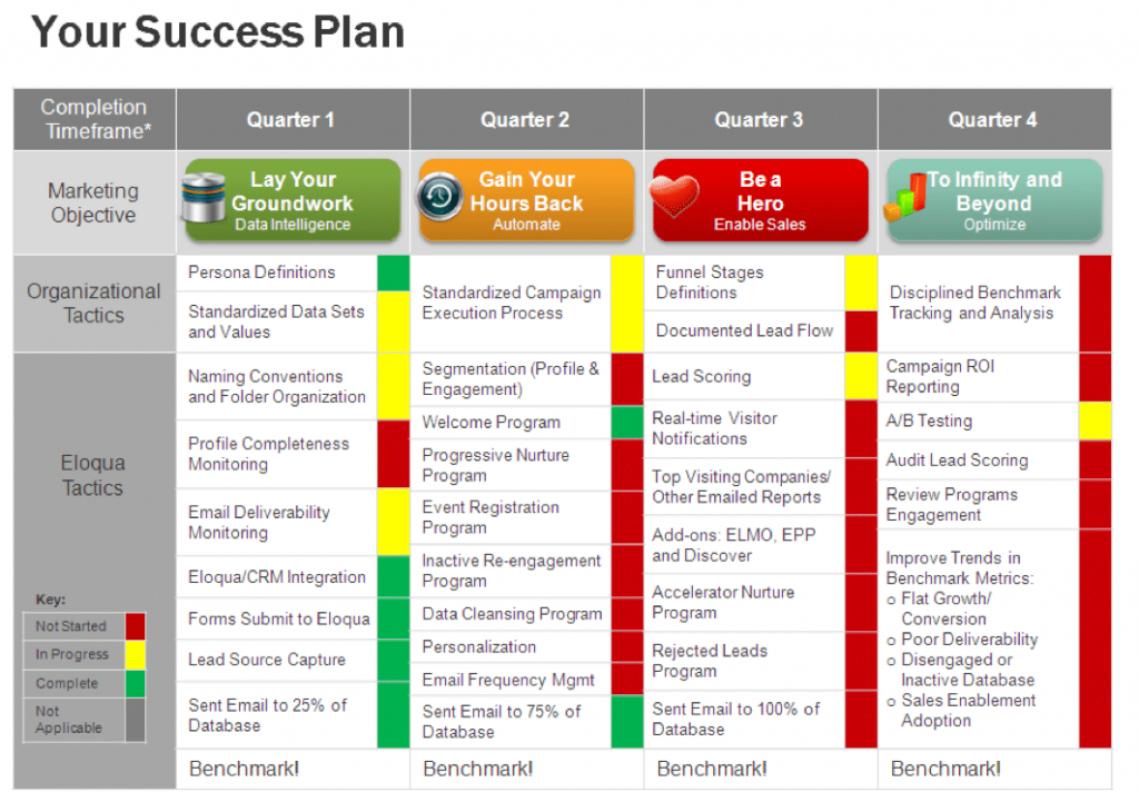 Your customer success plan