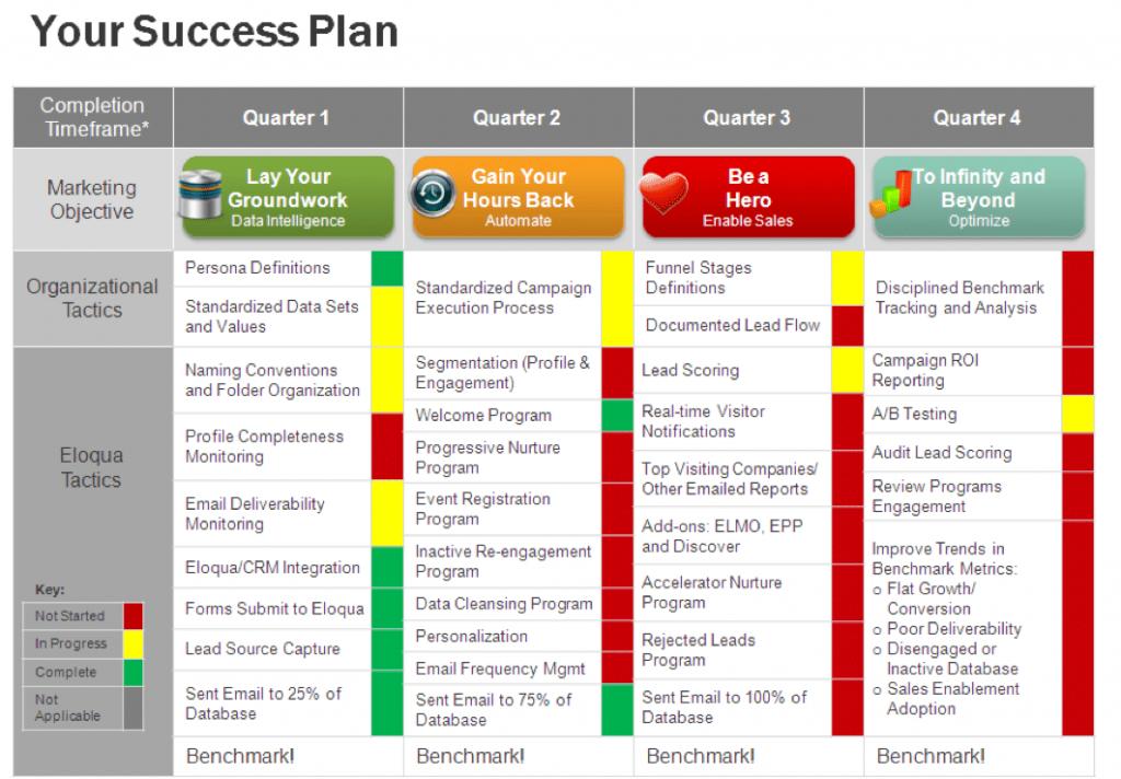 Your customer success plan