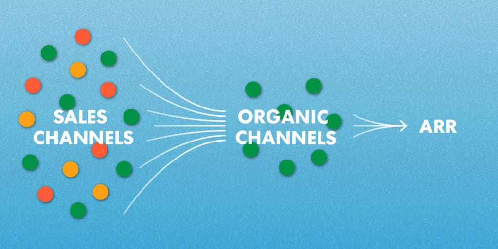 Multiple channels converging